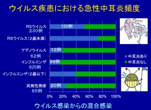 ウイルス疾患における急性中耳炎頻度